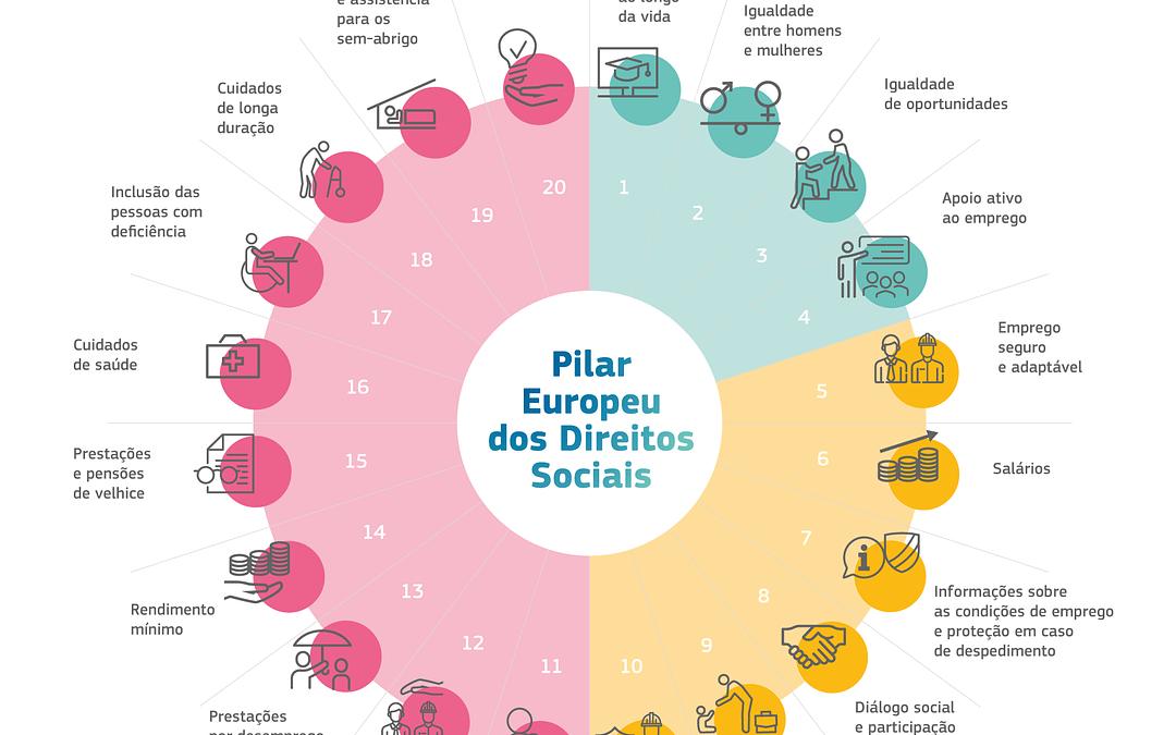 CIP contribui para a estratégia de concretização do Plano de Ação para o Pilar Europeu dos Direitos Sociais